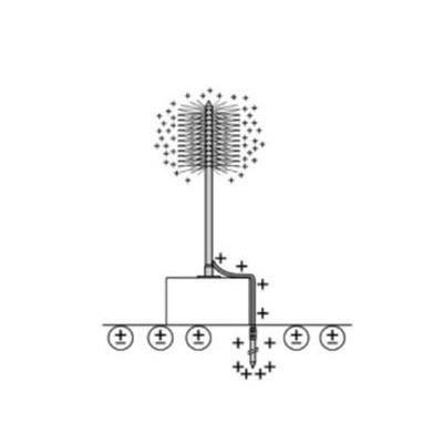 Chống sét theo phương pháp phân tán tích điện