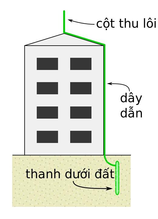 Mô hình lắp đặt cột thu lôi