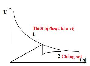 Cấu tạo của chống sét ống