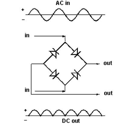 Quy trình hoạt động của máy nắnRECTIFIER